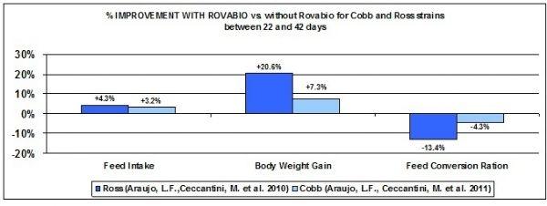 RovabioNews_12092012_Graph2