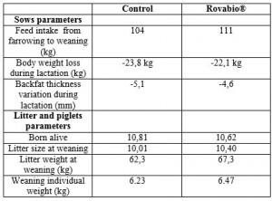 CP Rovabio Truie_Table 1 Results_Nov14