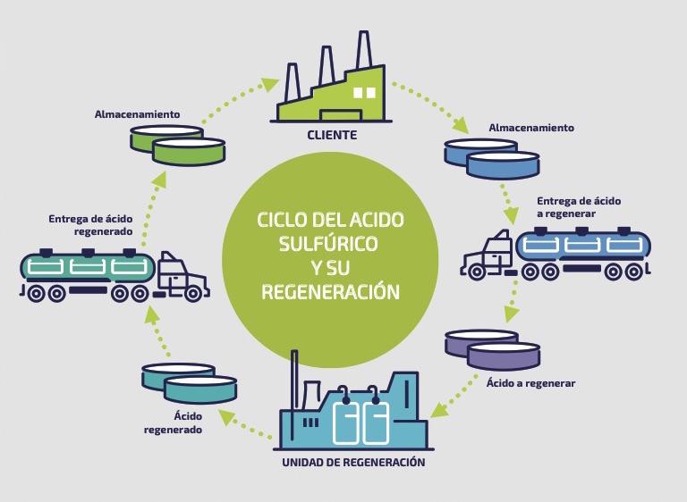 Shéma Regénération de l'acide sulfurique Adisseo