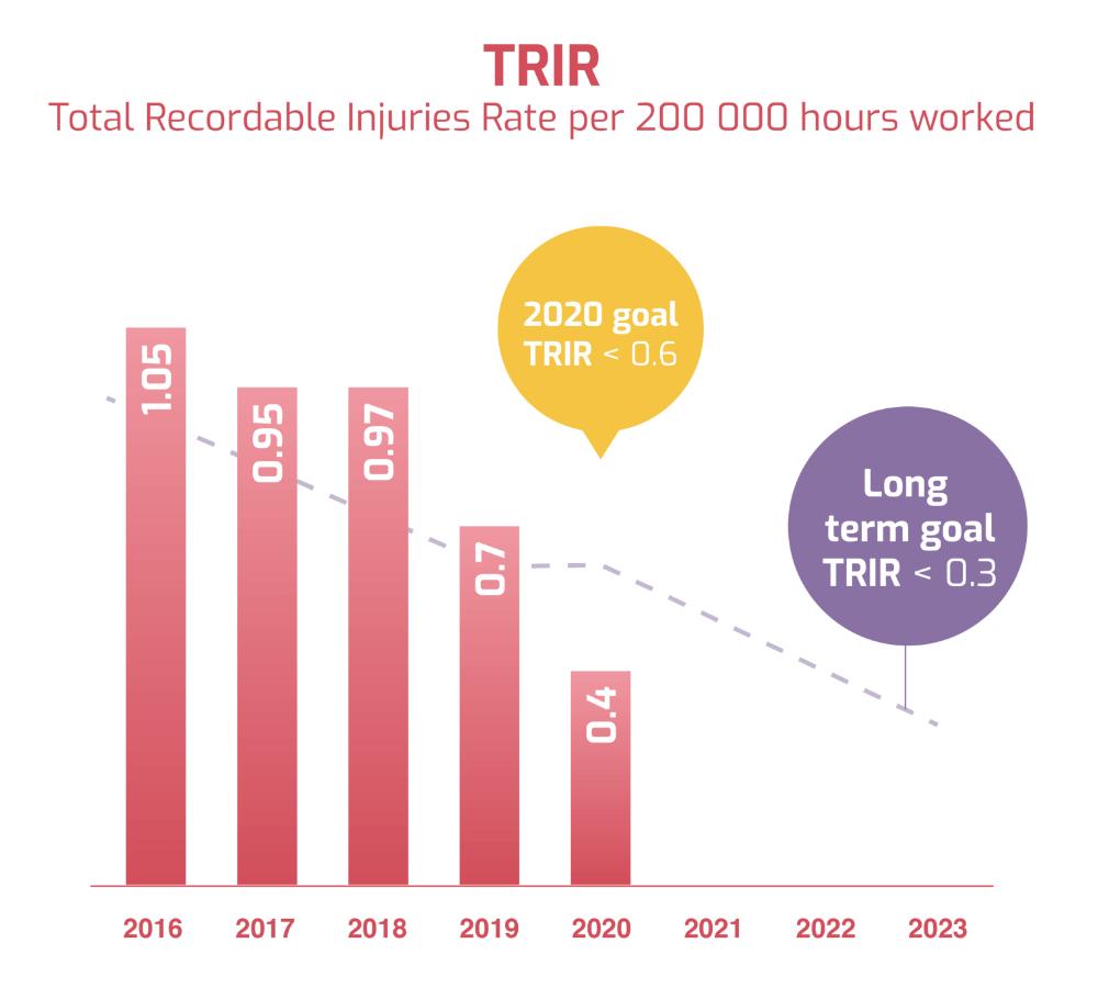 TRIR 2020