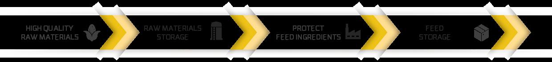 Feed Preservation Block Adisseo